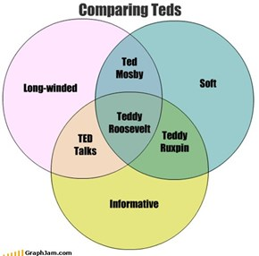 Comparing Teds