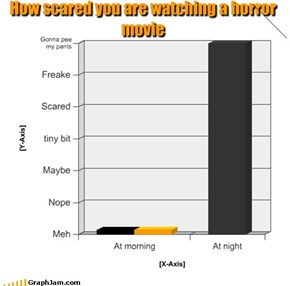 How scared you are watching a horror movie