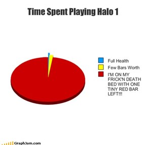 Time Spent Playing Halo 1