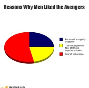 Reasons Why Men Liked the Avengers