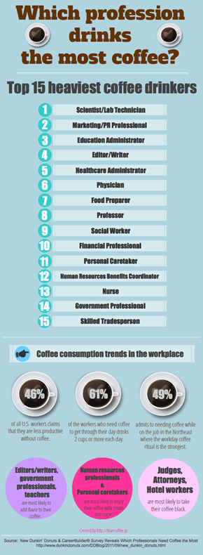 Where Do You Fall in Coffee Consumption?