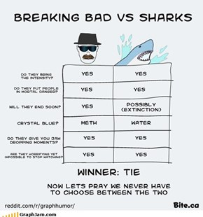 Breaking Bad VS Sharks