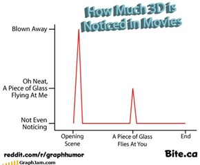 How much 3D is noticed in movies