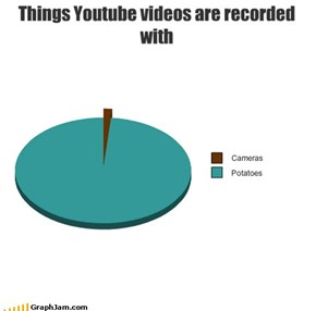 Things Youtube videos are recorded with