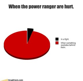 When the power ranger are hurt.