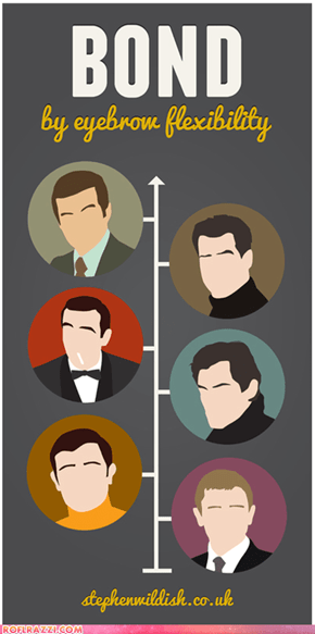 Different James Bonds as Ranked by Eyebrow Flexibility