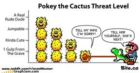 Pokey the Cactus threat level