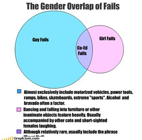 The Gender Overlap of Fails