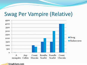 Swag Per Vampire