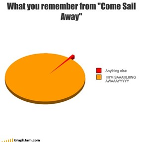 "What you remember from ""Come Sail Away"""