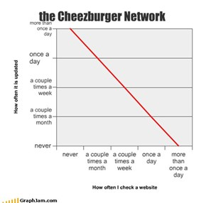 the Cheezburger Network