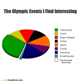 The Olympic Events I Find Interesting