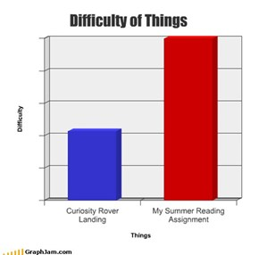 Difficulty of Things