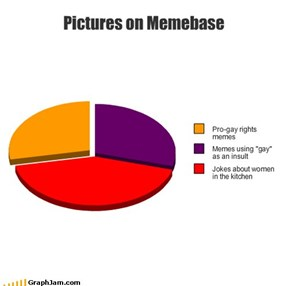 Pictures on Memebase