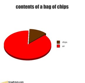 contents of a bag of chips