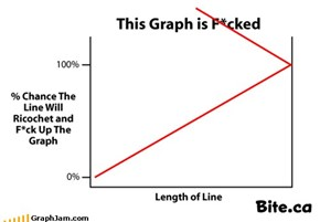 THIS GRAPH IS F*CKED