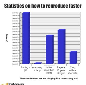 Statistics on how to reproduce faster