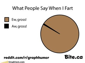 What People Say When I Fart