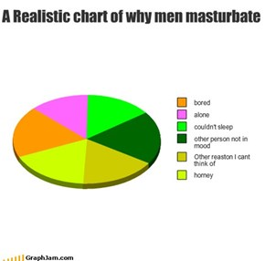 A Realistic chart of why men...