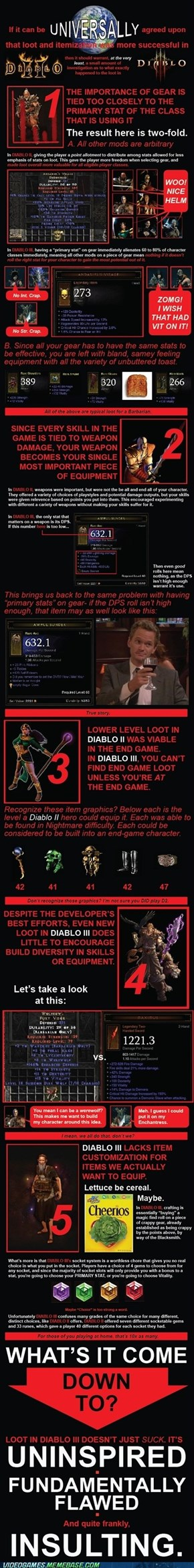 Problems With Diablo III Loot