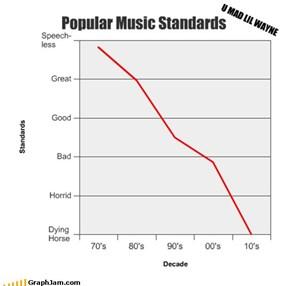 Popular Music Standards