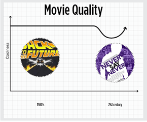 Movie Quality