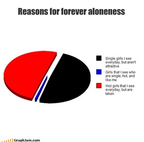Reasons for forever aloneness