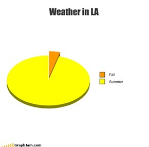Weather in LA