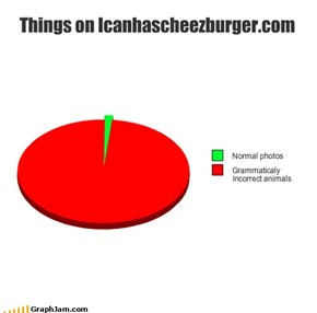 Things on Icanhascheezburger.com