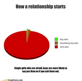 How a relationship starts