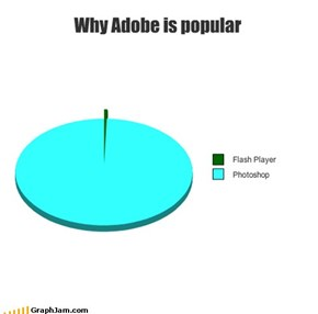 Why Adobe is popular