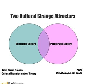 Two Cultural Strange Attractors