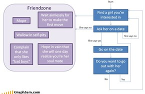 Friendzone Explained