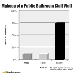 Makeup of a Public Bathroom Stall Wall