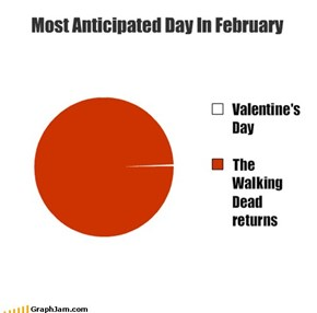 Most Anticipated Day In February
