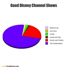 When Disney Channel was good!!!
