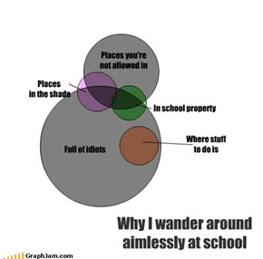Why I wander around aimlessly at school