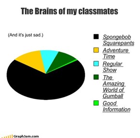 The Brains of my classmates