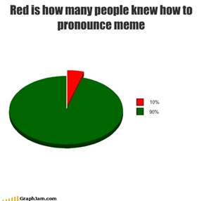 Red is how many people knew how to pronounce meme