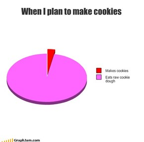 When I plan to make cookies