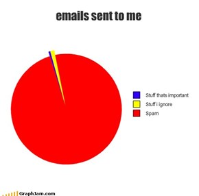 emails sent to me