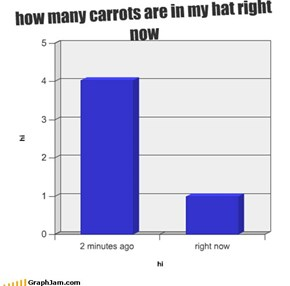 how many carrots are in my hat right now