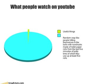 What people watch on youtube