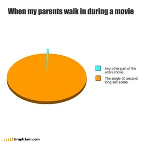 When my parents walk in during a movie