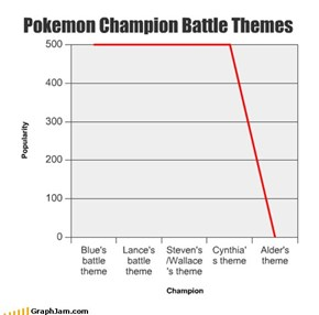 Pokemon Champion Battle Themes
