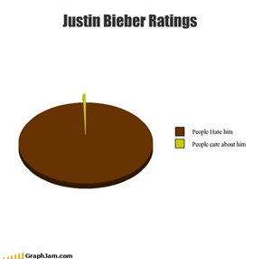 Justin Bieber Ratings