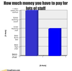 How much money you have to pay for lots of stuff