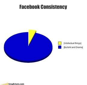 Facebook Consistency
