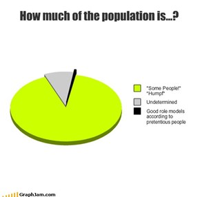 How much of the population is...?