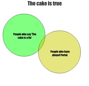 The cake is true